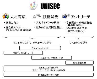 unisec2010